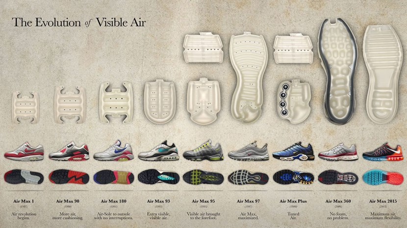 AIR MAX UNIT: THE EVOLUTION OF VISIBLE AIR